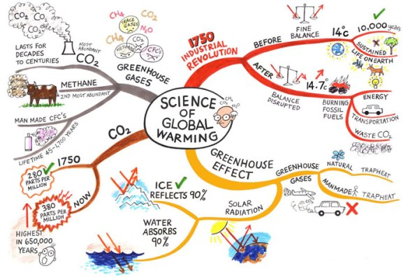 Science-of global warming