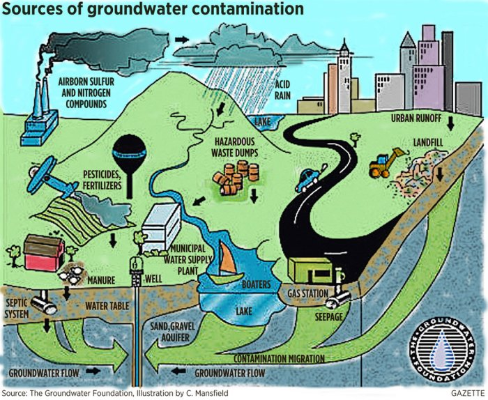 groundwaterjpg-c18e5dce766d777c