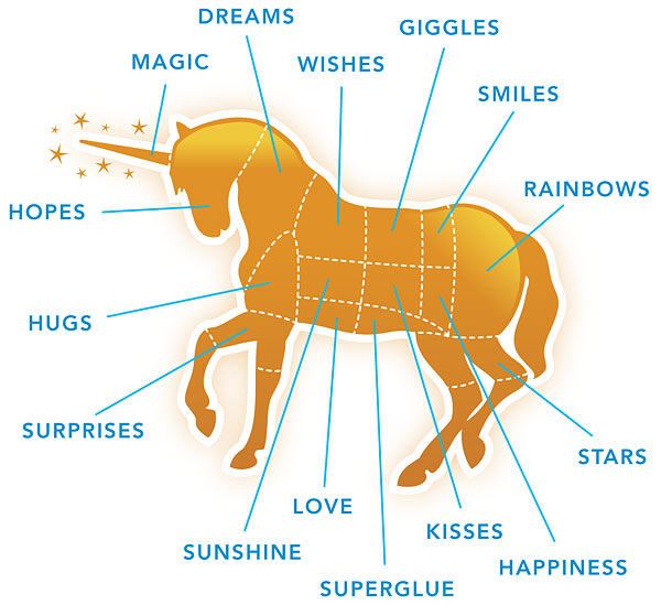 unicorn_meat_parts_diagram whimsy animal random
